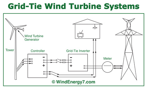 helical wind turbine  life free energy, wiring diagram