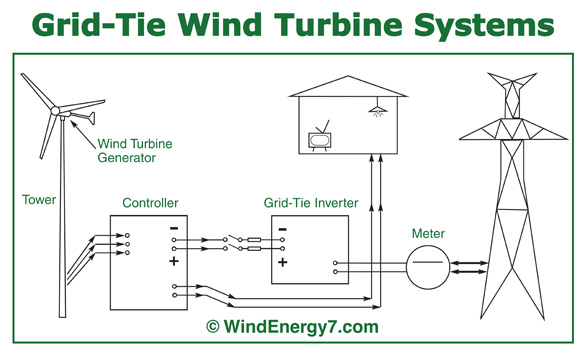 Wind Turbine System : Net metering home wind turbine